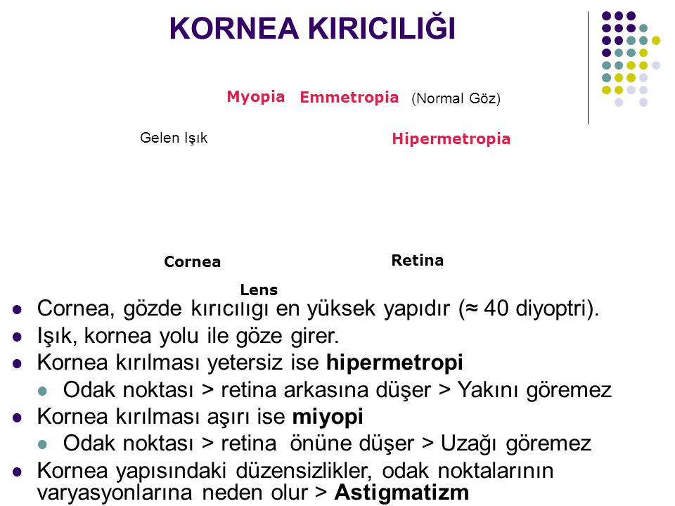 KORNEA KIRICILIĞI Cornea, gözde kırıcılığı en yüksek yapıdır (≈ 40 diyoptri). Işık, kornea yolu ile göze girer. Kornea kırılması yetersiz ise hipermet