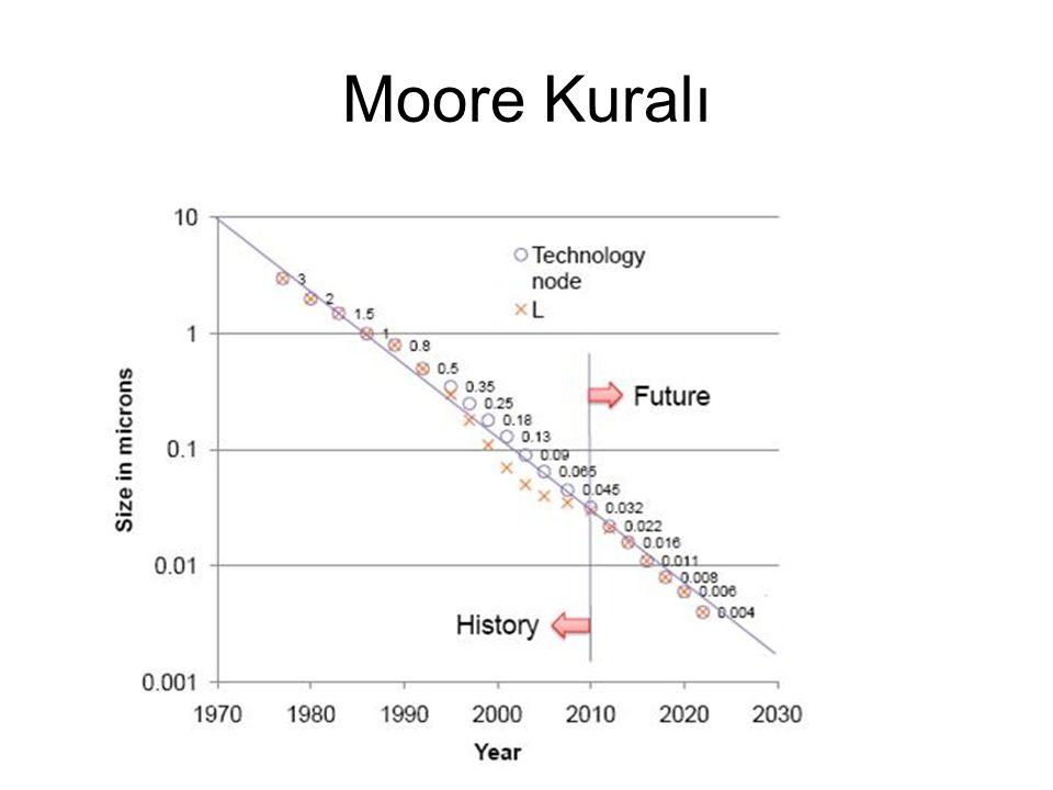 Moore Kuralı
