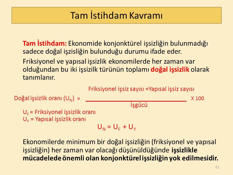 Ekonomide İstihdam Ve Ücret Düzeylerinin Belirlenmesi/1 Reel Ücret (w) S L (Emek arzı) Emek arzı fazlası (işsizlik) w 1 w e S L = D L w 2 Emek talebi fazlalığı D L (Emek talebi) L e L (Emek miktarı) Şekil 3.3 (s.93) 22