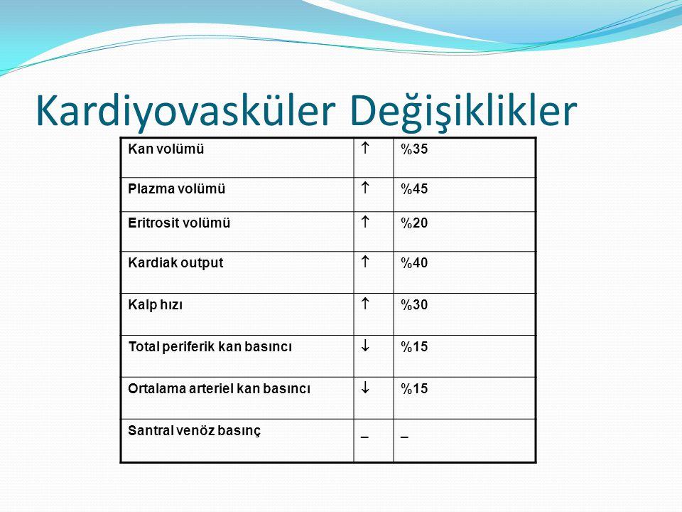 Kardiyovasküler Değişiklikler Kan volümü  %35 Plazma volümü  %45 Eritrosit volümü  %20 Kardiak output  %40 Kalp hızı  %30 Total periferik kan bas