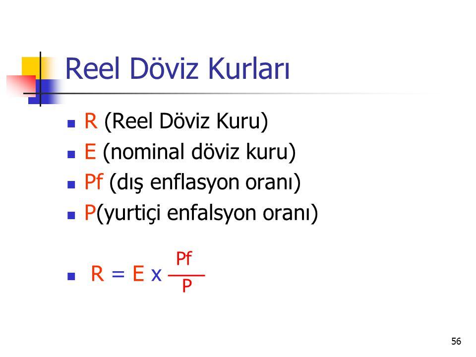 56 Reel Döviz Kurları R (Reel Döviz Kuru) E (nominal döviz kuru) Pf (dış enflasyon oranı) P(yurtiçi enfalsyon oranı) R = E x Pf P