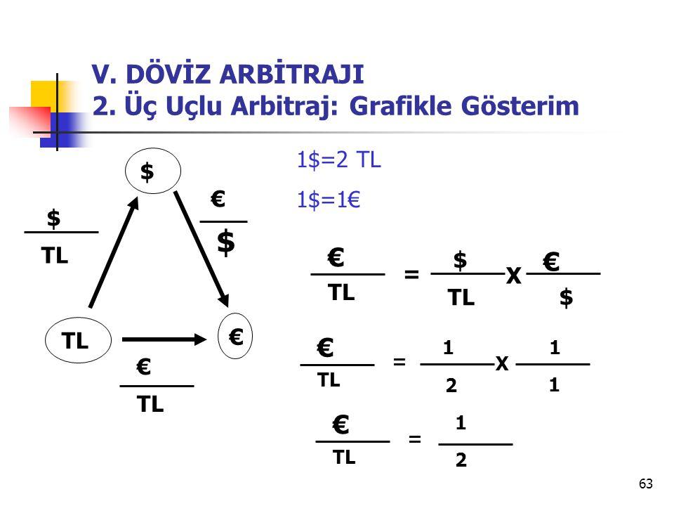 63 V.DÖVİZ ARBİTRAJI 2.