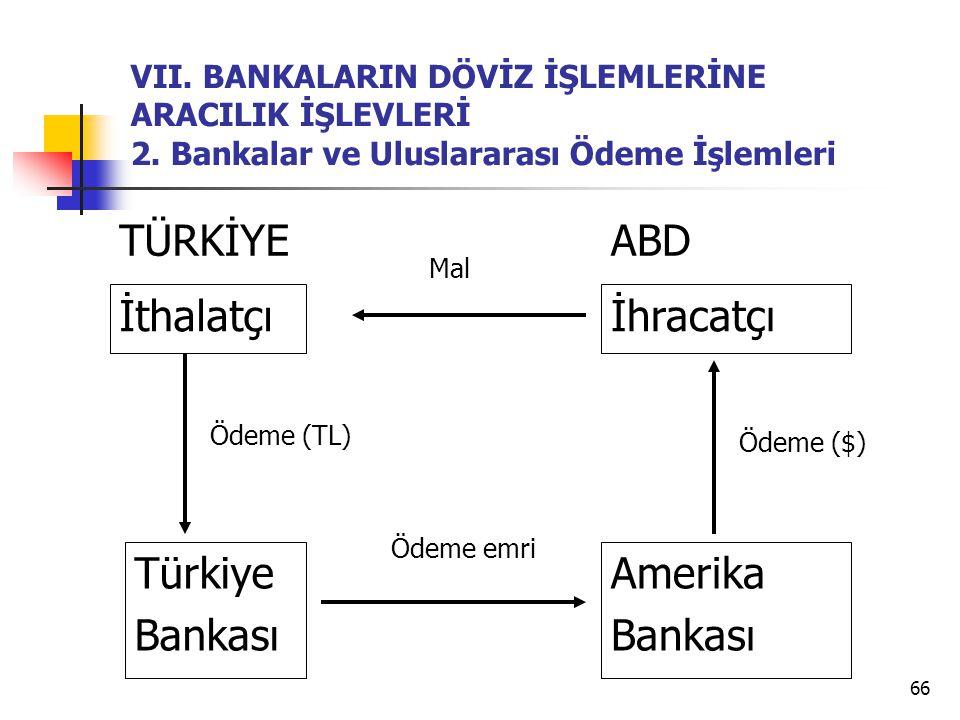 66 VII. BANKALARIN DÖVİZ İŞLEMLERİNE ARACILIK İŞLEVLERİ 2. Bankalar ve Uluslararası Ödeme İşlemleri İthalatçı Türkiye Bankası İhracatçı Amerika Bankas