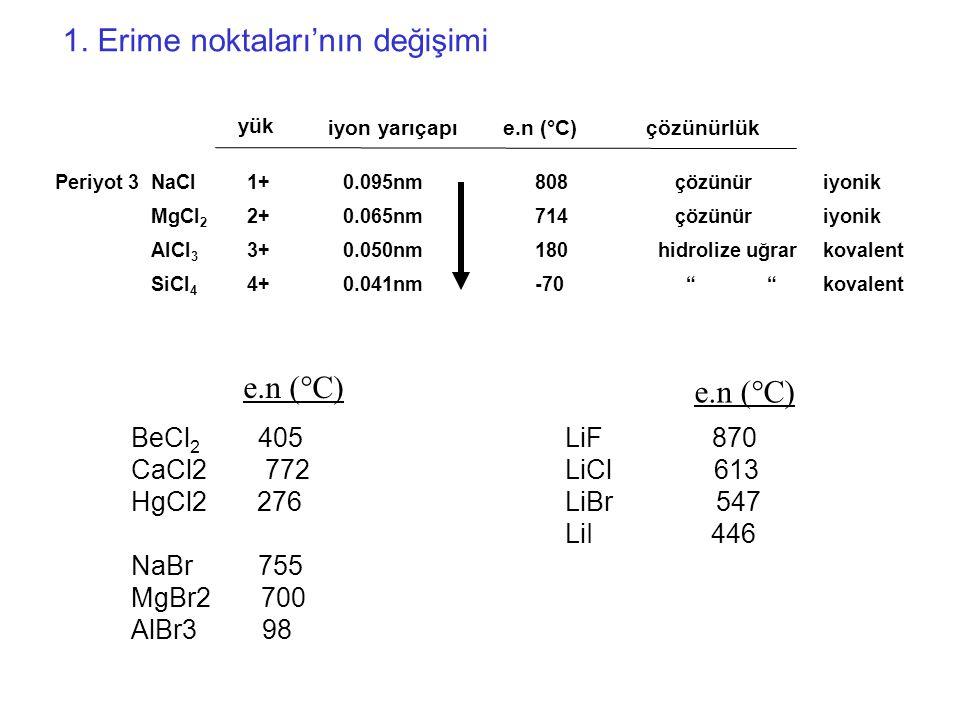 Periyot 3NaCl1+0.095nm 808 çözünüriyonik MgCl 2 2+0.065nm 714 çözünüriyonik AlCl 3 3+0.050nm 180 hidrolize uğrarkovalent SiCl 4 4+0.041nm -70 kovalent yük iyon yarıçapı e.n (°C) çözünürlük 1.