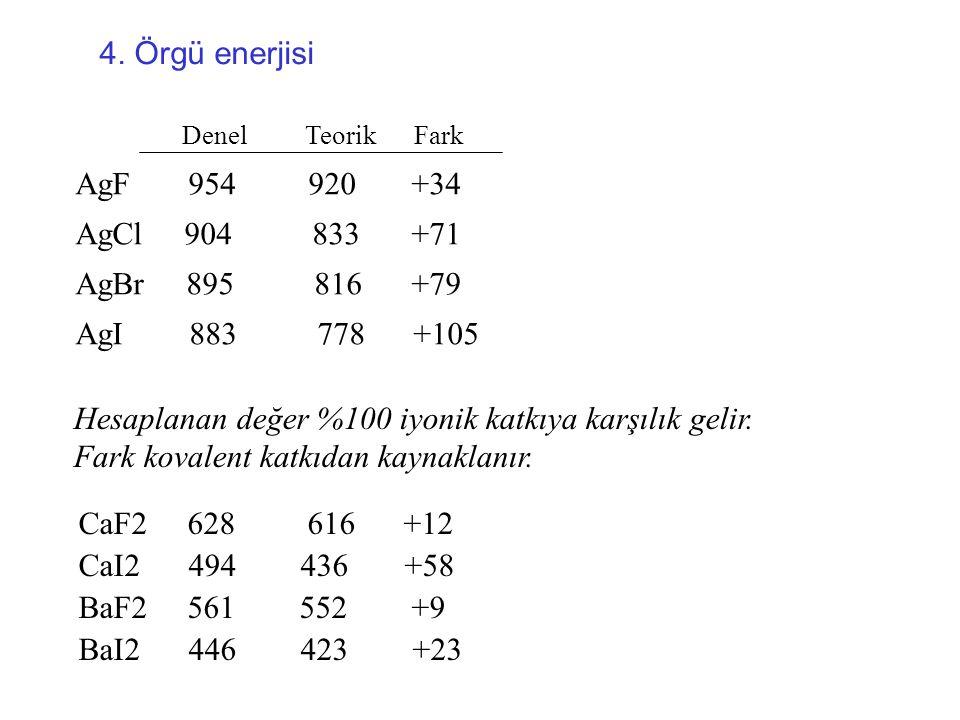4. Örgü enerjisi AgF 954 920 +34 AgCl 904 833 +71 AgBr 895 816 +79 AgI 883 778 +105 Denel Teorik Fark Hesaplanan değer %100 iyonik katkıya karşılık ge