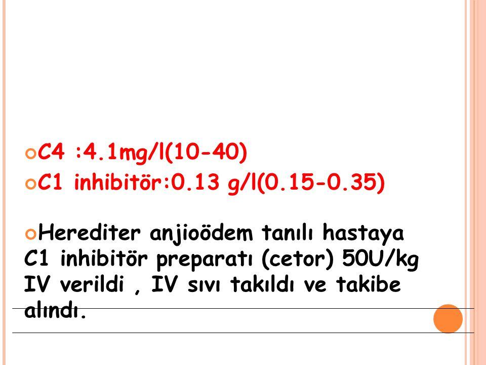 C4 :4.1mg/l(10-40) C1 inhibitör:0.13 g/l(0.15-0.35) Herediter anjioödem tanılı hastaya C1 inhibitör preparatı (cetor) 50U/kg IV verildi, IV sıvı takıl