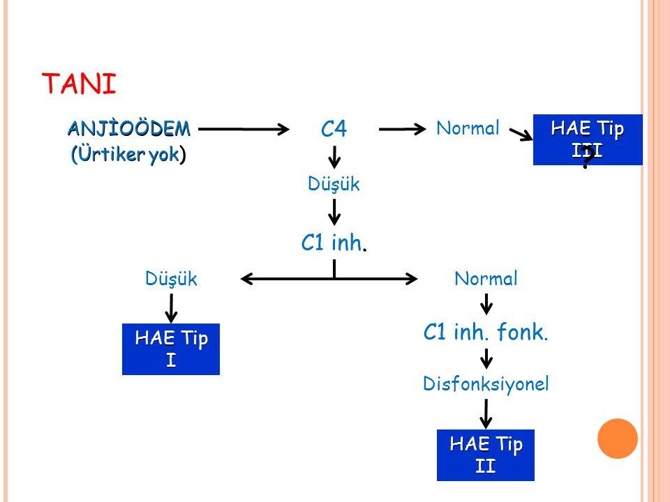 TANI ANJİOÖDEM (Ürtiker yok) C4 Normal Düşük. C1 inh. DüşükNormal C1 inh. fonk. Disfonksiyonel HAE Tip III HAE Tip I HAE Tip II ?