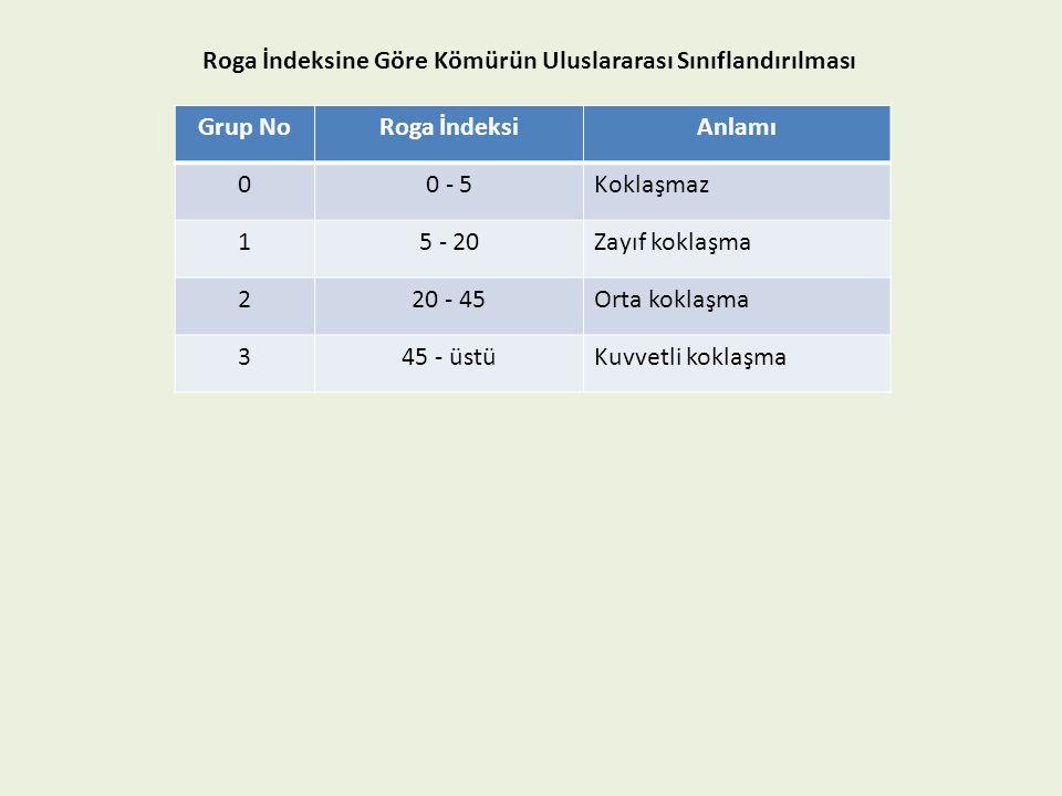 Roga İndeksine Göre Kömürün Uluslararası Sınıflandırılması Grup NoRoga İndeksiAnlamı 00 - 5Koklaşmaz 15 - 20Zayıf koklaşma 220 - 45Orta koklaşma 345 -