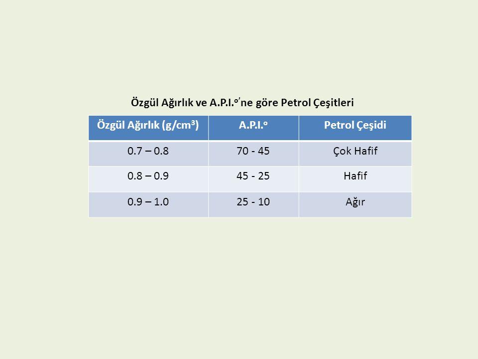 Özgül Ağırlık (g/cm 3 )A.P.I. o Petrol Çeşidi 0.7 – 0.870 - 45Çok Hafif 0.8 – 0.945 - 25Hafif 0.9 – 1.025 - 10Ağır Özgül Ağırlık ve A.P.I. o' ne göre