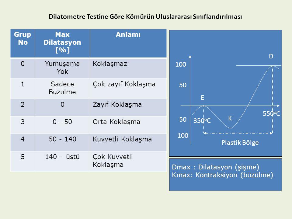 Dilatometre Testine Göre Kömürün Uluslararası Sınıflandırılması Grup No Max Dilatasyon [%] Anlamı 0Yumuşama Yok Koklaşmaz 1Sadece Büzülme Çok zayıf Ko