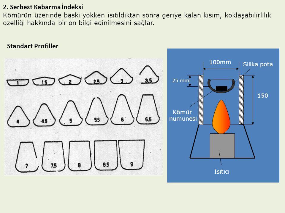 2. Serbest Kabarma İndeksi Kömürün üzerinde baskı yokken ısıtıldıktan sonra geriye kalan kısım, koklaşabilirlilik özelliği hakkında bir ön bilgi edini