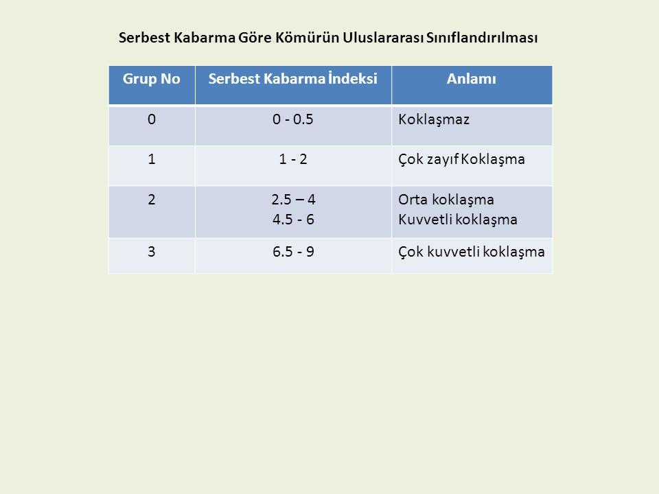Serbest Kabarma Göre Kömürün Uluslararası Sınıflandırılması Grup NoSerbest Kabarma İndeksiAnlamı 00 - 0.5Koklaşmaz 11 - 2Çok zayıf Koklaşma 22.5 – 4 4