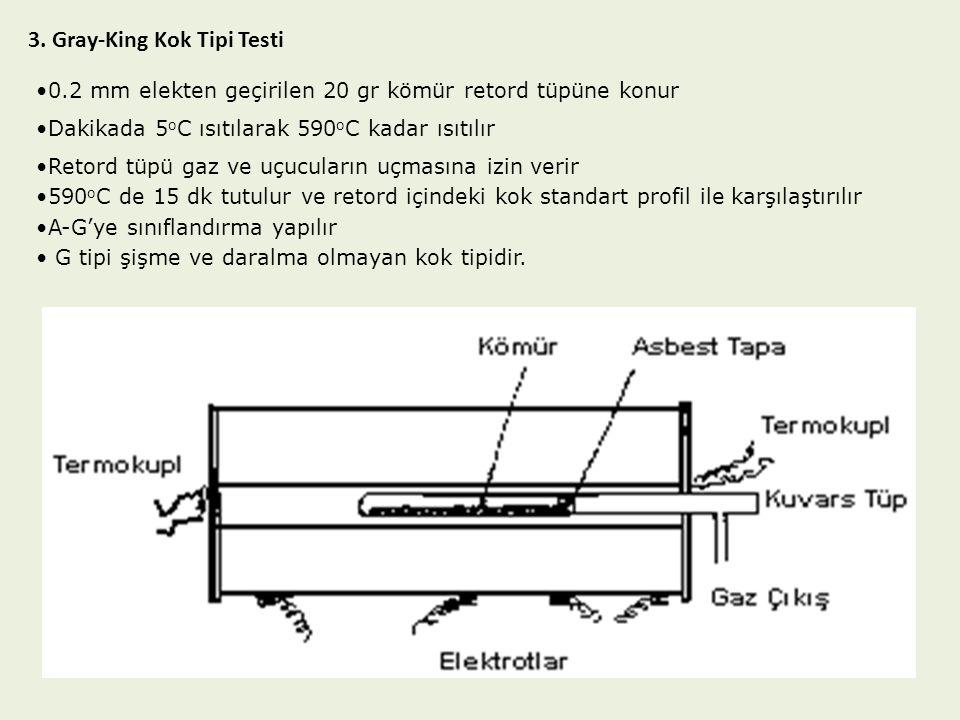 3. Gray-King Kok Tipi Testi 0.2 mm elekten geçirilen 20 gr kömür retord tüpüne konur Dakikada 5 o C ısıtılarak 590 o C kadar ısıtılır Retord tüpü gaz