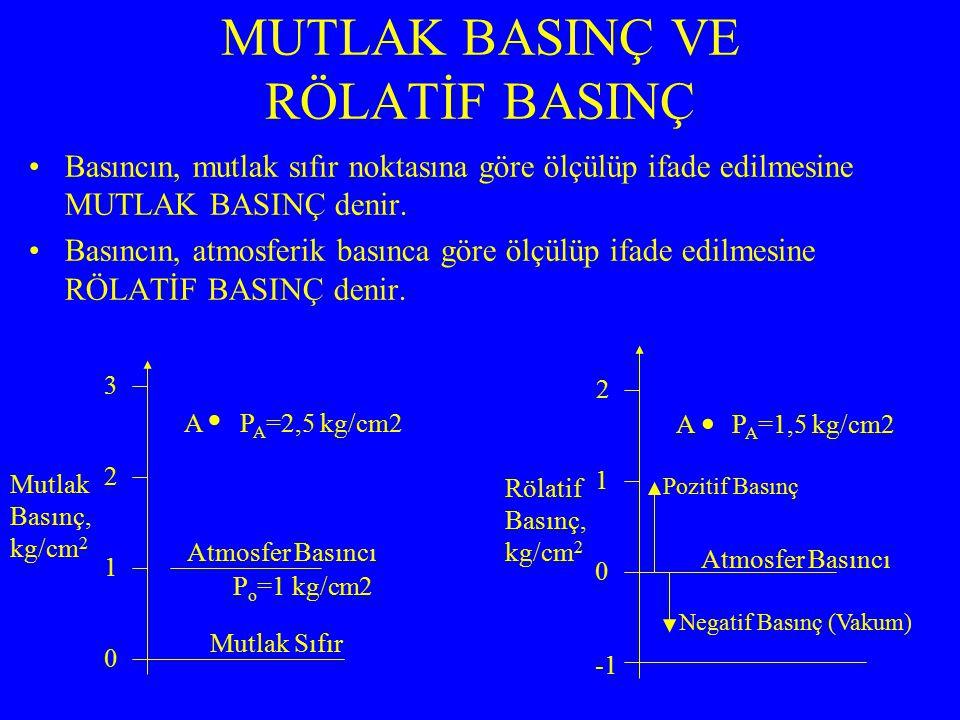 0 2 1 Rölatif Basınç, kg/cm 2 Atmosfer Basıncı Basıncın, mutlak sıfır noktasına göre ölçülüp ifade edilmesine MUTLAK BASINÇ denir.