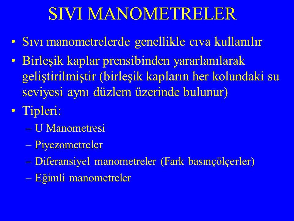 Sıvı manometrelerde genellikle cıva kullanılır Birleşik kaplar prensibinden yararlanılarak geliştirilmiştir (birleşik kapların her kolundaki su seviyesi aynı düzlem üzerinde bulunur) Tipleri: –U Manometresi –Piyezometreler –Diferansiyel manometreler (Fark basınçölçerler) –Eğimli manometreler SIVI MANOMETRELER