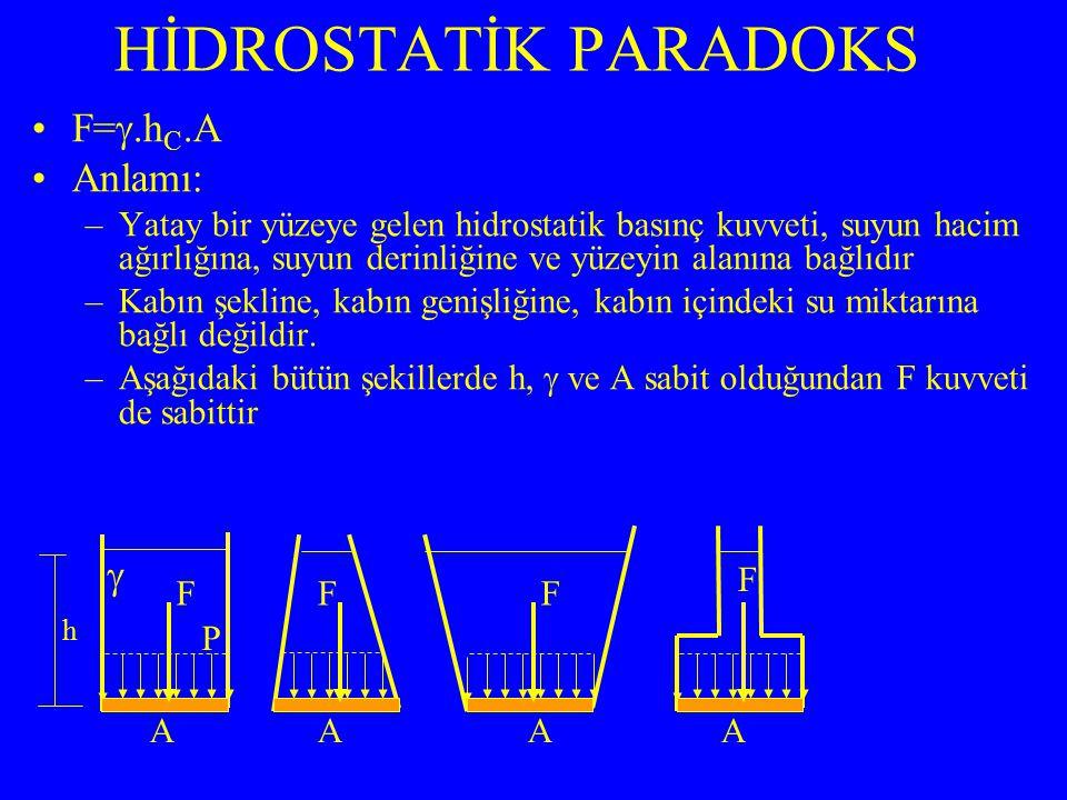 F= .h C.A Anlamı: –Yatay bir yüzeye gelen hidrostatik basınç kuvveti, suyun hacim ağırlığına, suyun derinliğine ve yüzeyin alanına bağlıdır –Kabın şe