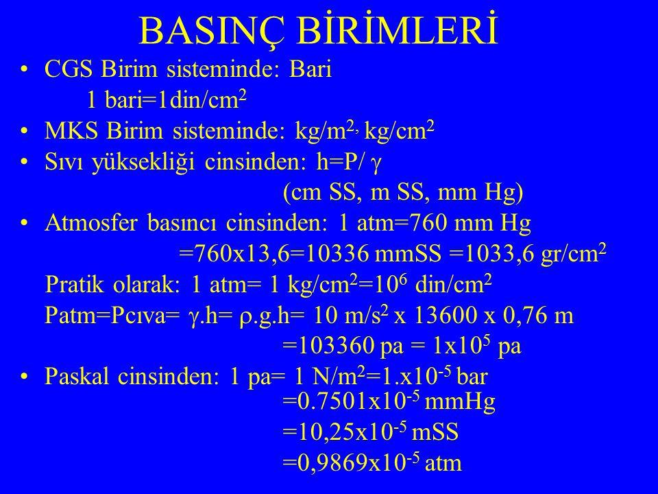 CGS Birim sisteminde: Bari 1 bari=1din/cm 2 MKS Birim sisteminde: kg/m 2, kg/cm 2 Sıvı yüksekliği cinsinden: h=P/  (cm SS, m SS, mm Hg) Atmosfer bası