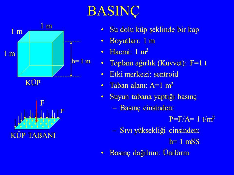 BASINÇ Su dolu küp şeklinde bir kap Boyutları: 1 m Hacmi: 1 m 3 Toplam ağırlık (Kuvvet): F=1 t Etki merkezi: sentroid Taban alanı: A=1 m 2 Suyun tabana yaptığı basınç –Basınç cinsinden: P=F/A= 1 t/m 2 –Sıvı yüksekliği cinsinden: h= 1 mSS Basınç dağılımı: Üniform h= 1 m 1 m KÜP KÜP TABANI P F