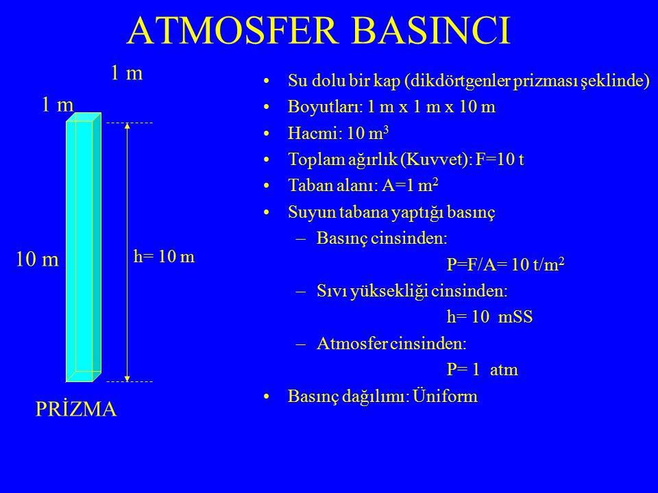 ATMOSFER BASINCI Su dolu bir kap (dikdörtgenler prizması şeklinde) Boyutları: 1 m x 1 m x 10 m Hacmi: 10 m 3 Toplam ağırlık (Kuvvet): F=10 t Taban ala