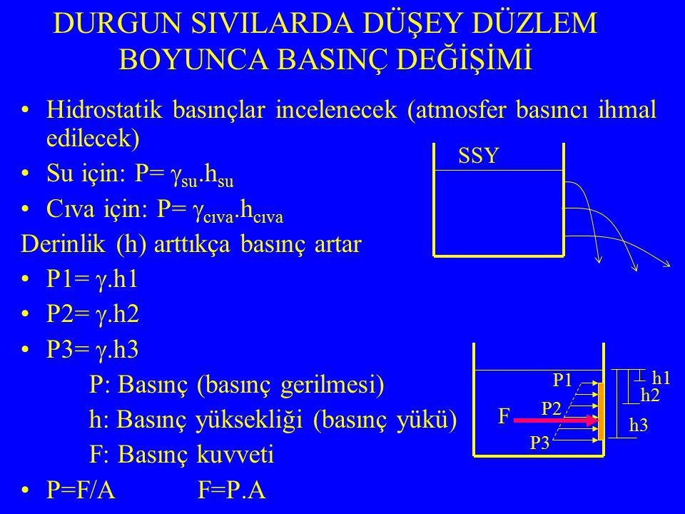 Hidrostatik basınçlar incelenecek (atmosfer basıncı ihmal edilecek) Su için: P=  su.h su Cıva için: P=  cıva.h cıva Derinlik (h) arttıkça basınç artar P1= .h1 P2= .h2 P3= .h3 P: Basınç (basınç gerilmesi) h: Basınç yüksekliği (basınç yükü) F: Basınç kuvveti P=F/A F=P.A DURGUN SIVILARDA DÜŞEY DÜZLEM BOYUNCA BASINÇ DEĞİŞİMİ P1 P2 P3 h1 h2 h3 F SSY