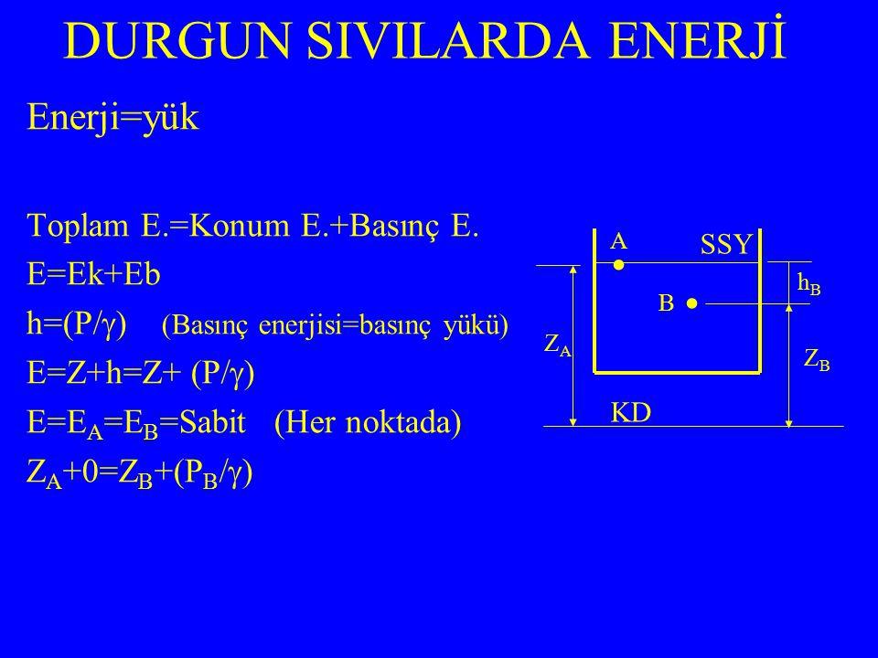 Enerji=yük Toplam E.=Konum E.+Basınç E. E=Ek+Eb h=(P/  ) (Basınç enerjisi=basınç yükü) E=Z+h=Z+ (P/  ) E=E A =E B =Sabit (Her noktada) Z A +0=Z B +(