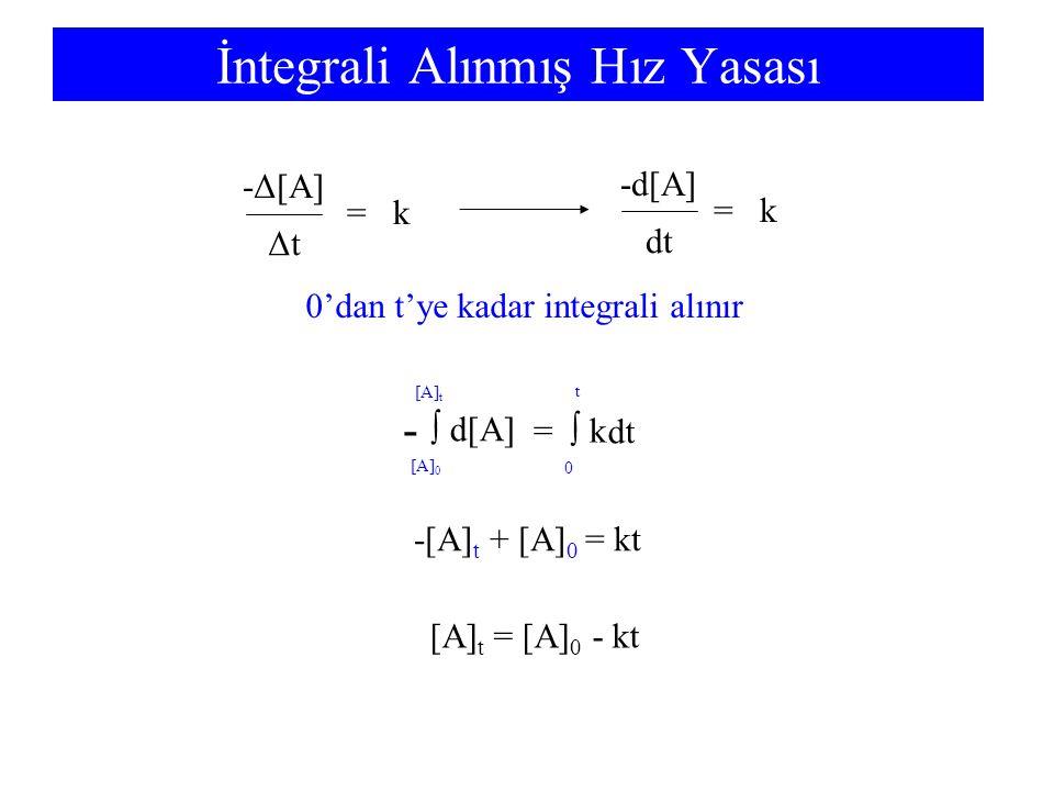 İntegrali Alınmış Hız Yasası - dt =  k  d[A] [A] 0 [A] t 0 t -[A] t + [A] 0 = kt [A] t = [A] 0 - kt ΔtΔt -Δ[A] dt = k -d[A] = k 0'dan t'ye kadar integrali alınır