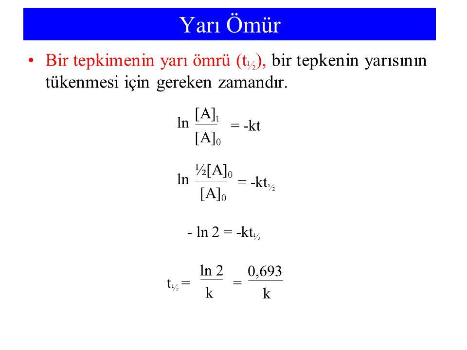 Yarı Ömür Bir tepkimenin yarı ömrü (t ½ ), bir tepkenin yarısının tükenmesi için gereken zamandır. = -kt ln [A] t [A] 0 = -kt ½ ln ½[A] 0 [A] 0 - ln 2
