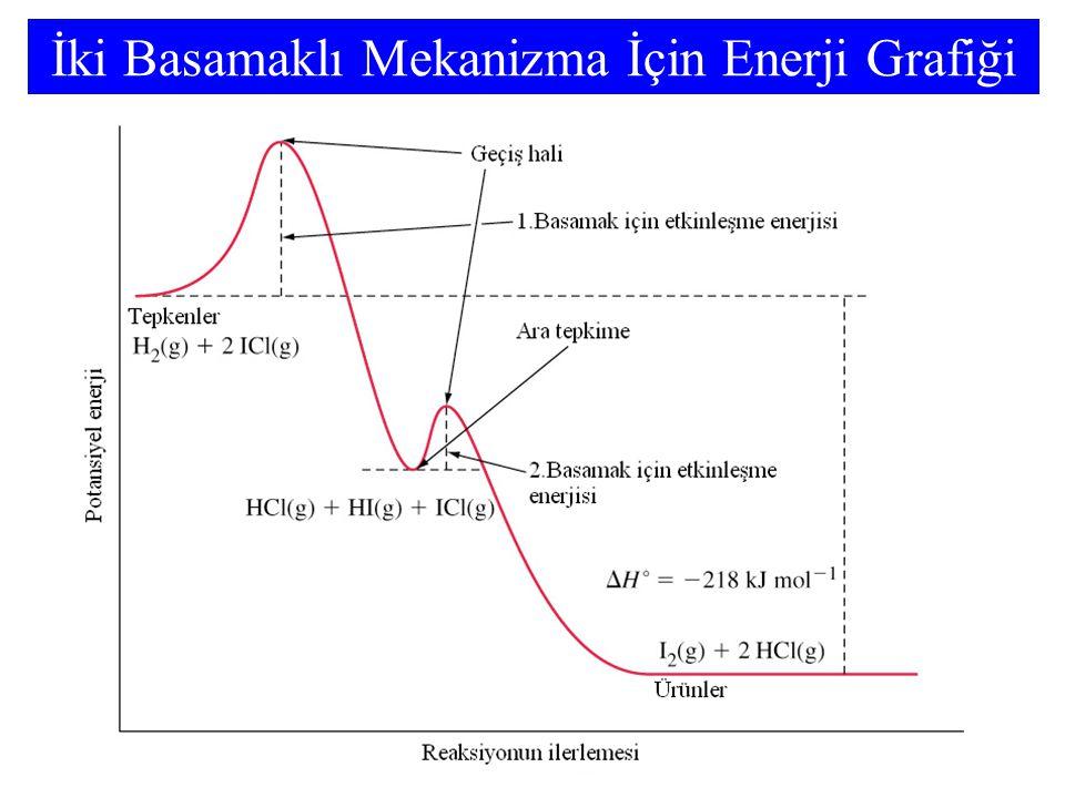 İki Basamaklı Mekanizma İçin Enerji Grafiği