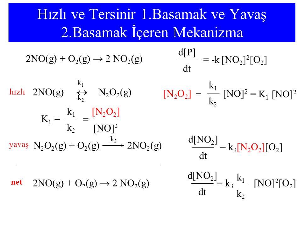Hızlı ve Tersinir 1.Basamak ve Yavaş 2.Basamak İçeren Mekanizma 2NO(g) + O 2 (g) → 2 NO 2 (g) dt = -k [NO 2 ] 2 [O 2 ] d[P] dt = k 3 [N 2 O 2 ][O 2 ] d[NO 2 ] hızlı 2NO(g)  N 2 O 2 (g) k1k1 k2k2 yavaş N 2 O 2 (g) + O 2 (g) 2NO 2 (g) k3k3 dt = k 3 [NO] 2 [O 2 ] d[NO 2 ] k2k2 k1k1 2NO(g) + O 2 (g) → 2 NO 2 (g) K 1 = k2k2 k1k1 = [NO] 2 [N 2 O 2 ] = K 1 [NO] 2 k2k2 k1k1 = [NO] 2 [N 2 O 2 ] net