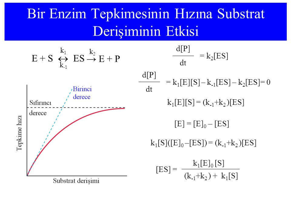 Bir Enzim Tepkimesinin Hızına Substrat Derişiminin Etkisi E + S  ES k1k1 k -1 → E + P k2k2 dt = k 1 [E][S] – k -1 [ES] – k 2 [ES]= 0 d[P] dt = k 2 [ES] d[P] k 1 [E][S] = (k -1 +k 2 )[ES] [E] = [E] 0 – [ES] k 1 [S]([E] 0 –[ES]) = (k -1 +k 2 )[ES] (k -1 +k 2 ) + k 1 [S] k 1 [E] 0 [S] [ES] =
