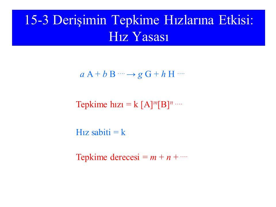 15-3 Derişimin Tepkime Hızlarına Etkisi: Hız Yasası a A + b B …. → g G + h H …. Tepkime hızı = k [A] m [B] n …. Hız sabiti = k Tepkime derecesi = m +
