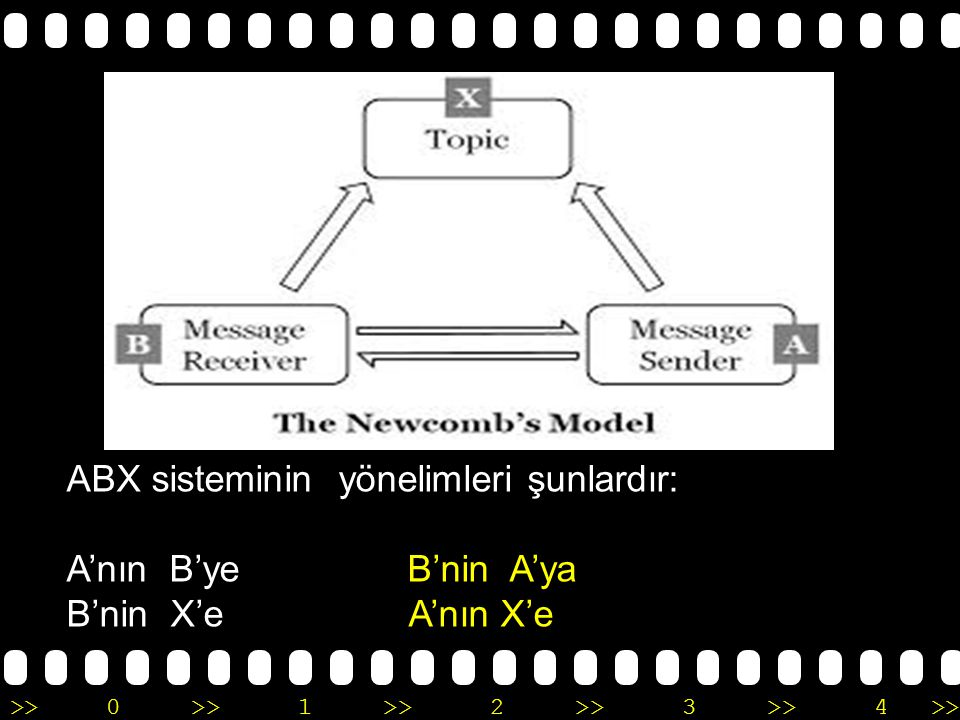 >>0 >>1 >> 2 >> 3 >> 4 >> ABX sisteminin yönelimleri şunlardır: A'nın B'ye B'nin A'ya B'nin X'e A'nın X'e