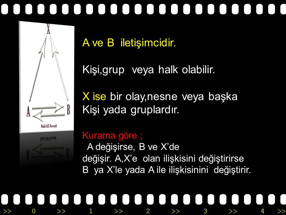 >>0 >>1 >> 2 >> 3 >> 4 >> A ve B iletişimcidir. Kişi,grup veya halk olabilir. X ise bir olay,nesne veya başka Kişi yada gruplardır. Kurama göre ; A de
