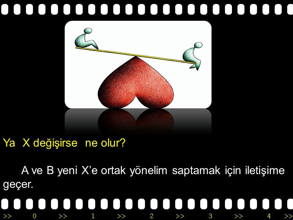 >>0 >>1 >> 2 >> 3 >> 4 >> Ya X değişirse ne olur? A ve B yeni X'e ortak yönelim saptamak için iletişime geçer.