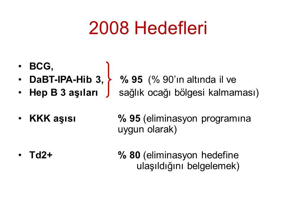2008 Hedefleri BCG, DaBT-IPA-Hib 3, % 95 (% 90'ın altında il ve Hep B 3 aşıları sağlık ocağı bölgesi kalmaması) KKK aşısı % 95 (eliminasyon programına