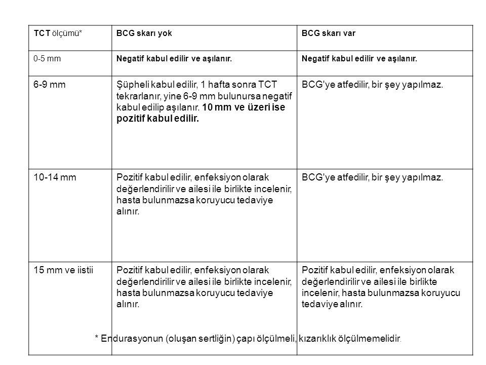 TCT ölçümü*BCG skarı yokBCG skarı var 0-5 mmNegatif kabul edilir ve aşılanır. 6-9 mmŞüpheli kabul edilir, 1 hafta sonra TCT tekrarlanır, yine 6-9 mm b