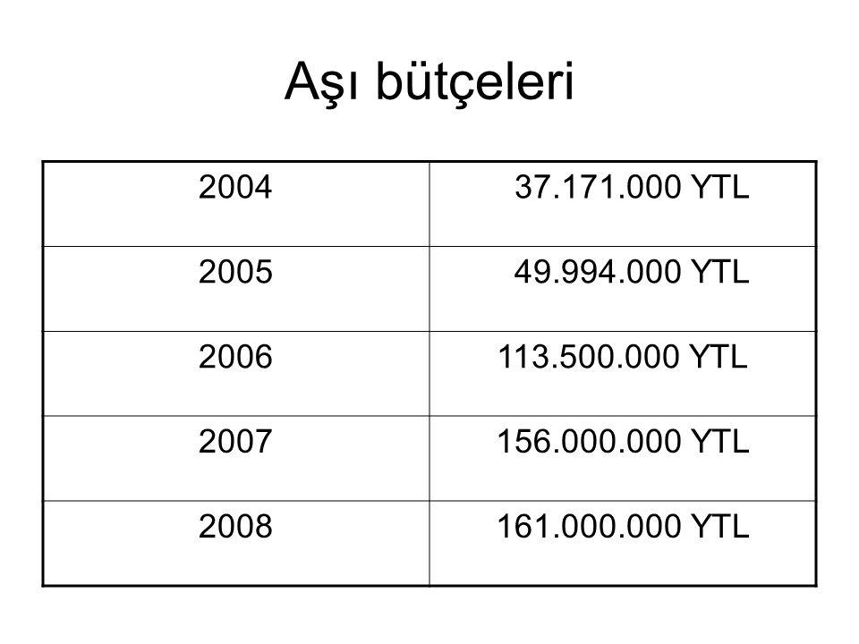 Aşı bütçeleri 2004 37.171.000 YTL 2005 49.994.000 YTL 2006113.500.000 YTL 2007156.000.000 YTL 2008161.000.000 YTL