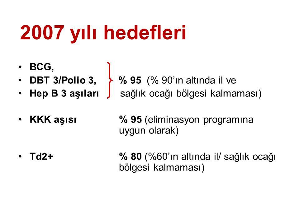 BCG, DBT 3/Polio 3, % 95 (% 90'ın altında il ve Hep B 3 aşıları sağlık ocağı bölgesi kalmaması) KKK aşısı % 95 (eliminasyon programına uygun olarak) T