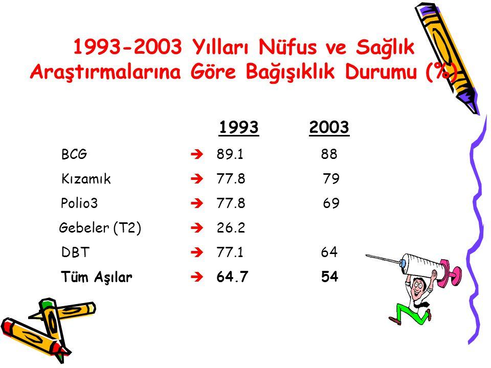 1993-2003 Yılları Nüfus ve Sağlık Araştırmalarına Göre Bağışıklık Durumu (%) 1993 2003 BCG  89.1 88 Kızamık  77.8 79 Polio3  77.8 69 Gebeler (T2) 