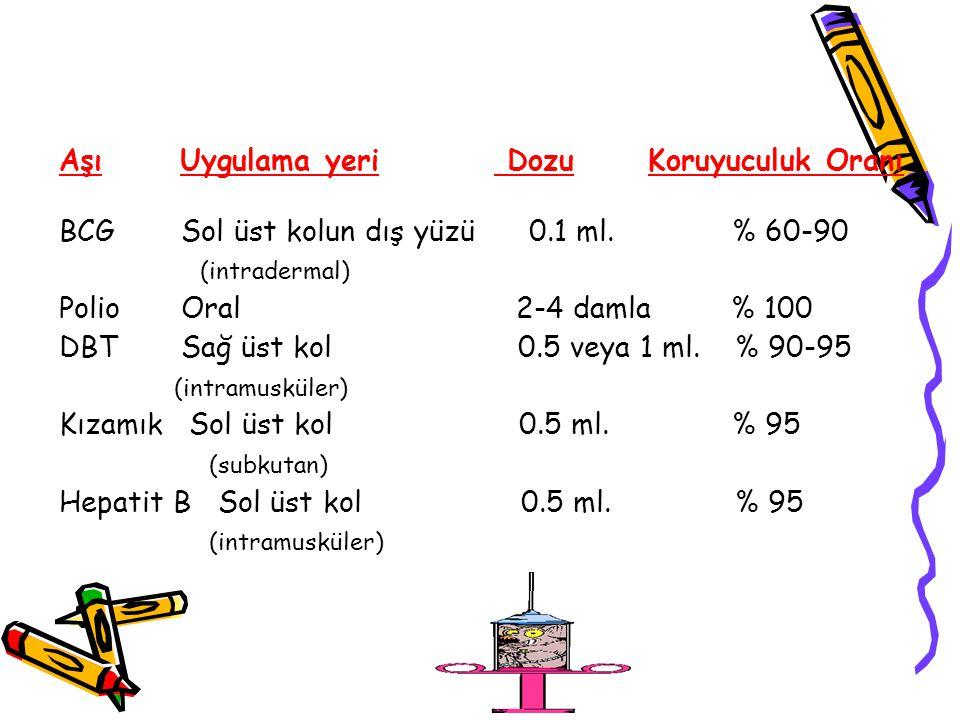 Aşı Uygulama yeri Dozu Koruyuculuk Oranı BCG Sol üst kolun dış yüzü 0.1 ml. % 60-90 (intradermal) Polio Oral 2-4 damla% 100 DBT Sağ üst kol 0.5 veya 1