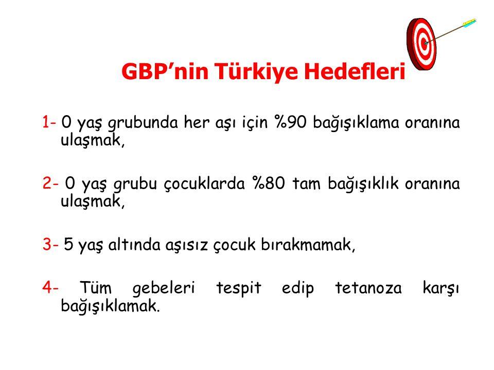 GBP'nin Türkiye Hedefleri 1- 0 yaş grubunda her aşı için %90 bağışıklama oranına ulaşmak, 2- 0 yaş grubu çocuklarda %80 tam bağışıklık oranına ulaşmak