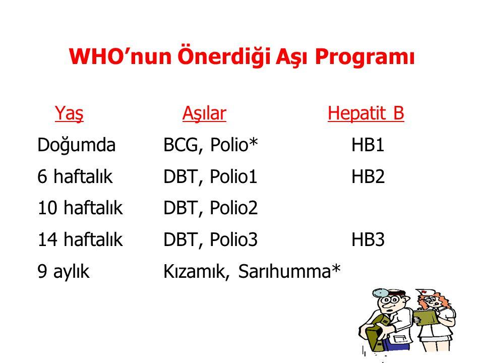WHO'nun Önerdiği Aşı Programı YaşAşılarHepatit B Doğumda BCG, Polio* HB1 6 haftalık DBT, Polio1 HB2 10 haftalık DBT, Polio2 14 haftalık DBT, Polio3 HB
