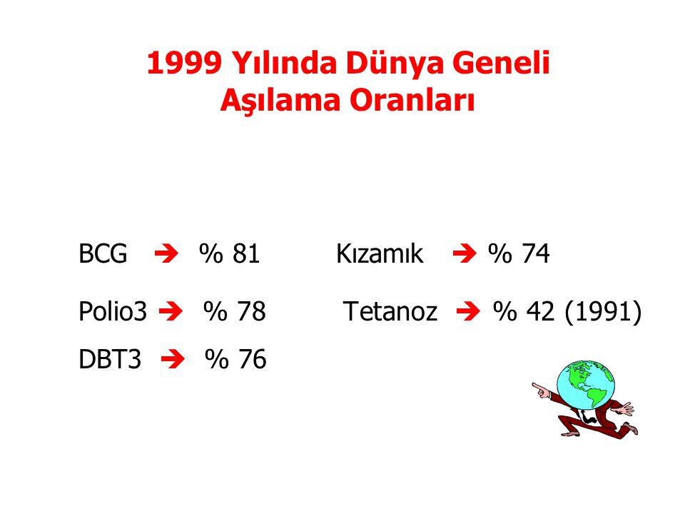 1999 Yılında Dünya Geneli Aşılama Oranları BCG  % 81 Kızamık  % 74 Polio3  % 78 Tetanoz  % 42 (1991) DBT3  % 76