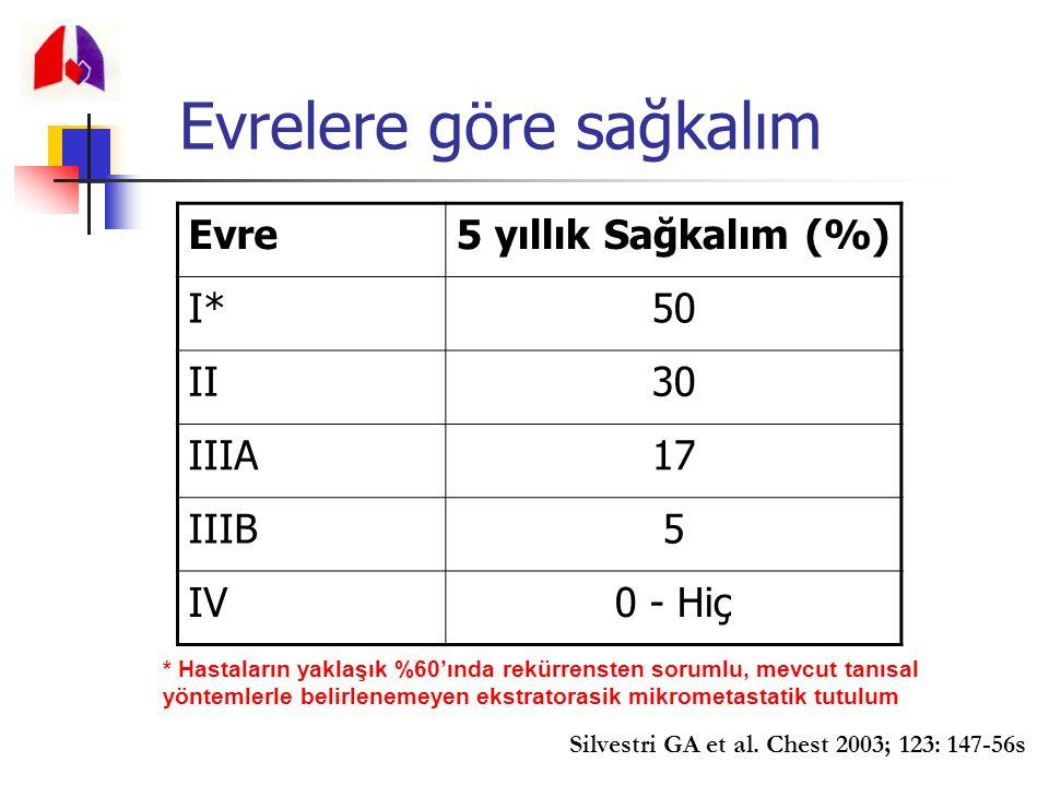 Evrelere göre sağkalım Evre5 yıllık Sağkalım (%) I*50 II30 IIIA17 IIIB5 IV0 - Hiç * Hastaların yaklaşık %60'ında rekürrensten sorumlu, mevcut tanısal