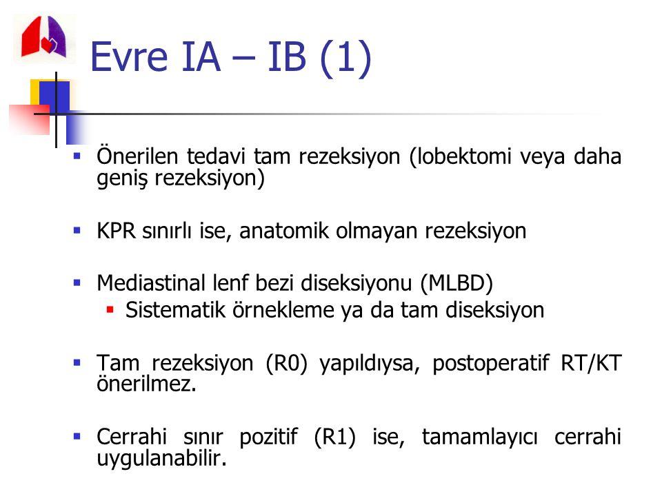 Evre IA – IB (1)  Önerilen tedavi tam rezeksiyon (lobektomi veya daha geniş rezeksiyon)  KPR sınırlı ise, anatomik olmayan rezeksiyon  Mediastinal