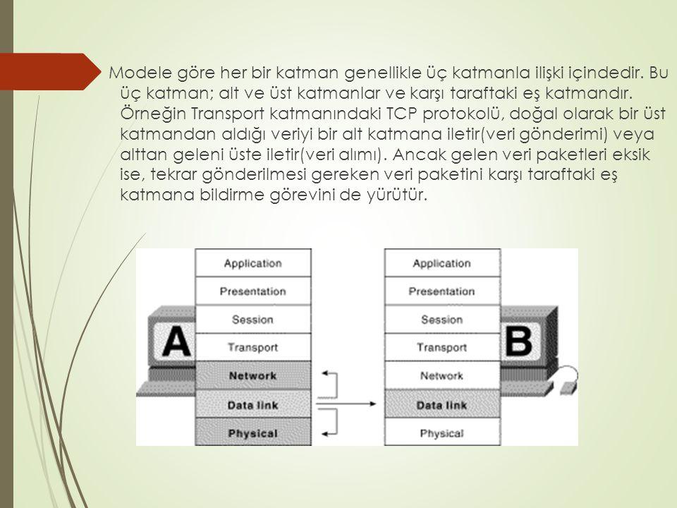 Modele göre her bir katman genellikle üç katmanla ilişki içindedir. Bu üç katman; alt ve üst katmanlar ve karşı taraftaki eş katmandır. Örneğin Transp