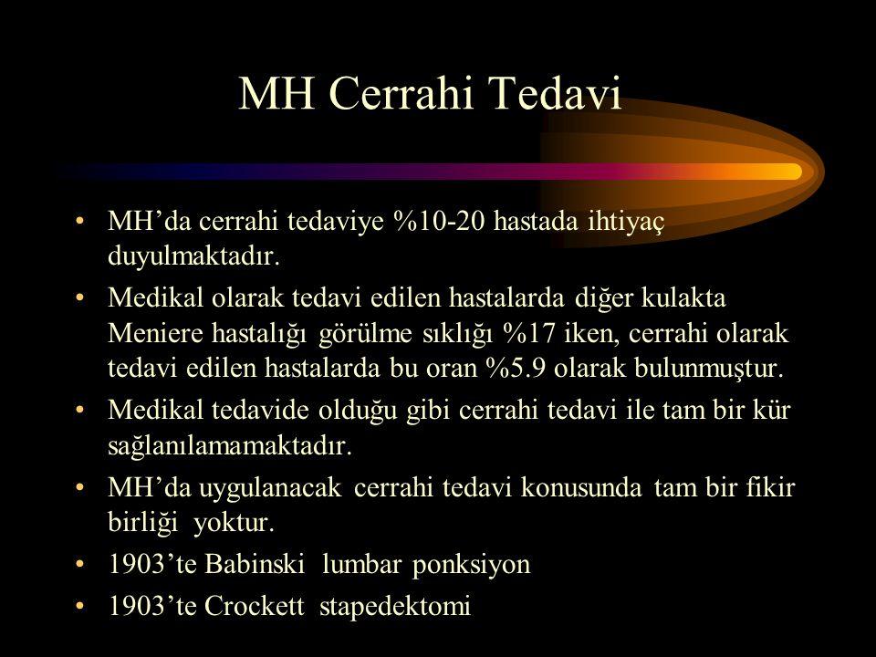 MH Cerrahi Tedavi MH'da cerrahi tedaviye %10-20 hastada ihtiyaç duyulmaktadır. Medikal olarak tedavi edilen hastalarda diğer kulakta Meniere hastalığı