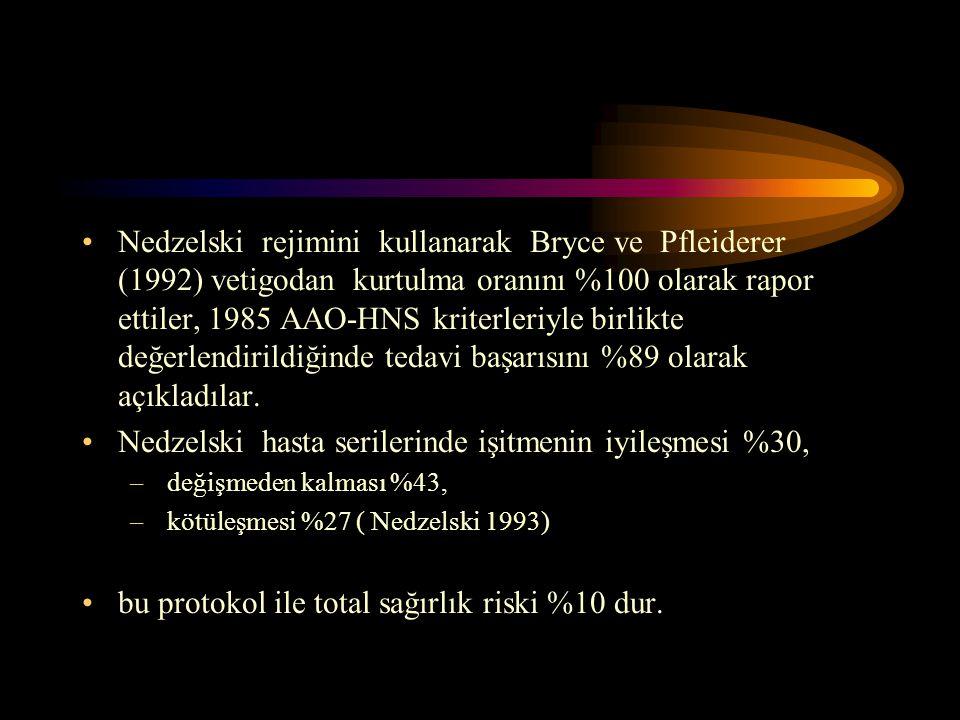 Nedzelski rejimini kullanarak Bryce ve Pfleiderer (1992) vetigodan kurtulma oranını %100 olarak rapor ettiler, 1985 AAO-HNS kriterleriyle birlikte değerlendirildiğinde tedavi başarısını %89 olarak açıkladılar.