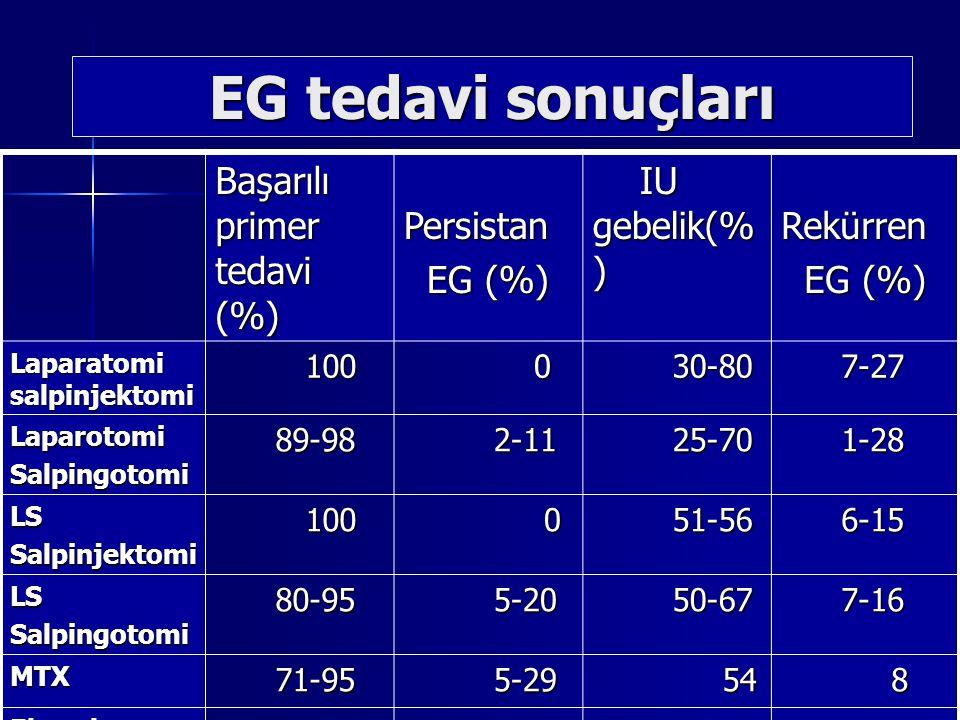 EG tedavi sonuçları Başarılı primer tedavi (%) Persistan Persistan EG (%) EG (%) IU gebelik(% ) IU gebelik(% ) Rekürren Rekürren EG (%) EG (%) Laparatomi salpinjektomi 100 100 0 30-80 30-80 7-27 7-27 LaparotomiSalpingotomi 89-98 89-98 2-11 2-11 25-70 25-70 1-28 1-28 LSSalpinjektomi 100 100 0 51-56 51-56 6-15 6-15 LSSalpingotomi 80-95 80-95 5-20 5-20 50-67 50-67 7-16 7-16 MTX 71-95 71-95 5-29 5-29 54 54 8 Ekspektan 58-100 58-100 0-42 0-42 50-62 50-62 0-40 0-40