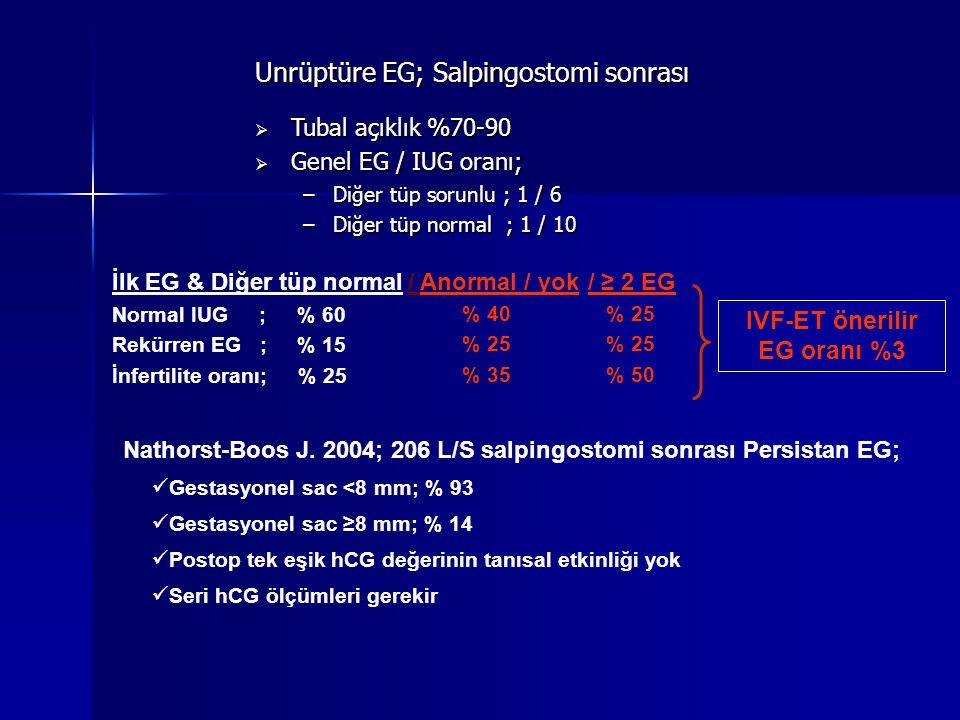 Unrüptüre EG; Salpingostomi sonrası  Tubal açıklık %70-90  Genel EG / IUG oranı; –Diğer tüp sorunlu ; 1 / 6 –Diğer tüp normal ; 1 / 10 / Anormal / yok % 40 % 25 % 35 / ≥ 2 EG % 25 % 50 İlk EG & Diğer tüp normal Normal IUG ; % 60 Rekürren EG ; % 15 İnfertilite oranı; % 25 IVF-ET önerilir EG oranı %3  Nathorst-Boos J.